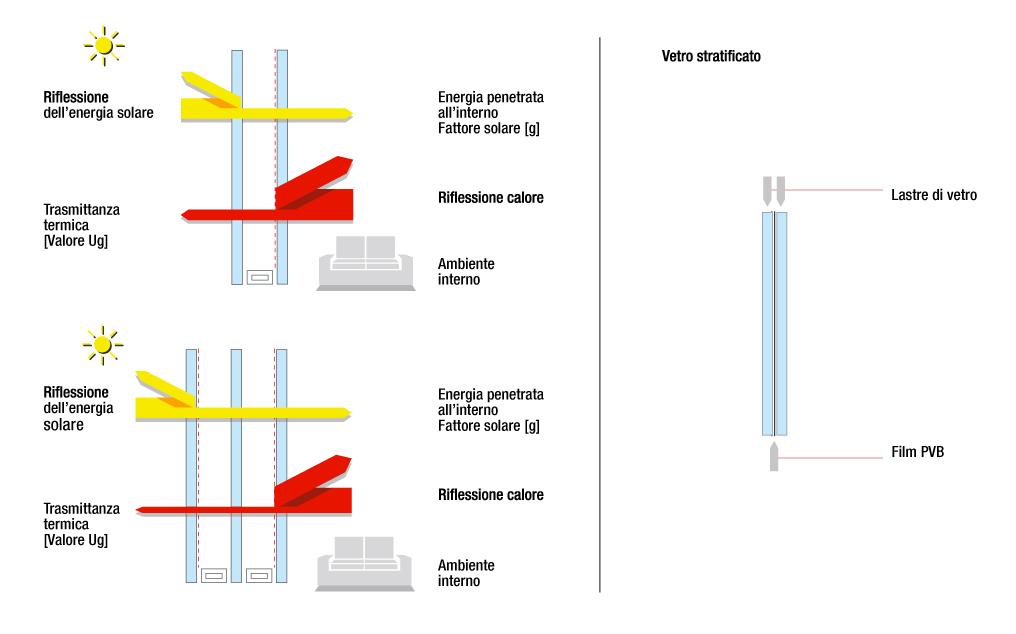 Produzione interna - Vetrocamera basso emissivo ...